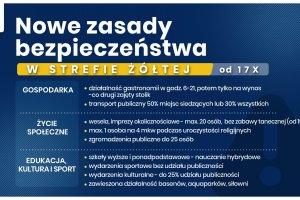 Gmina Zbrosławice nadal w żółtej strefie